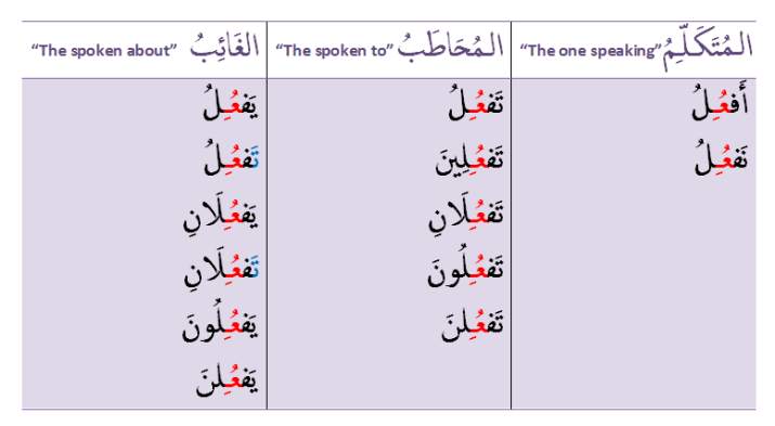 conjugation mudaari' table 'u and 'i