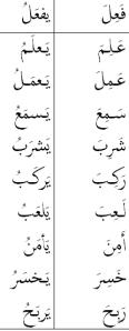 fa'ila yaf'alu verbs