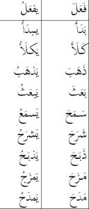 verbs fa'ala yaf'alu