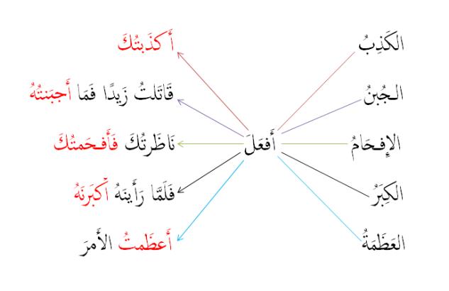 Al musaadhafah example