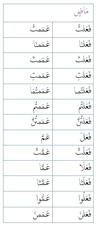 Maadh 'amma